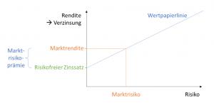 Zinssatz Unternehmensbewertung