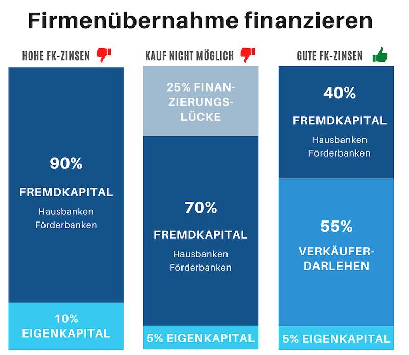 Balkendiagramm Zinslast Gegenüberstellung um Firmenübernahme finanzieren