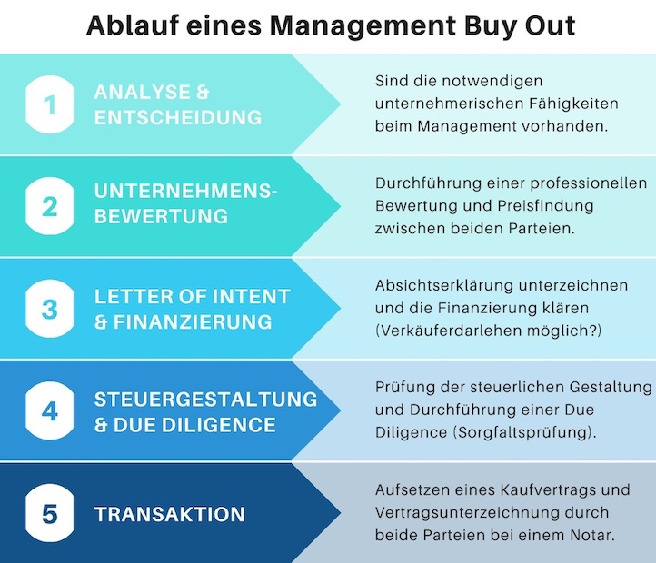 Ablauf Management Buy Out