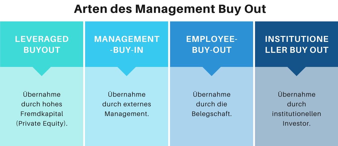 Abbildung der 4 Arten des Management Buy Out