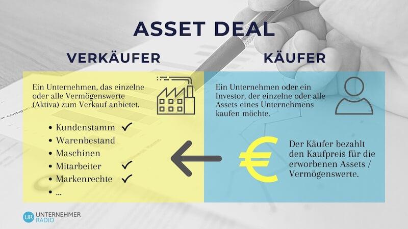 Asset Deal Infografik
