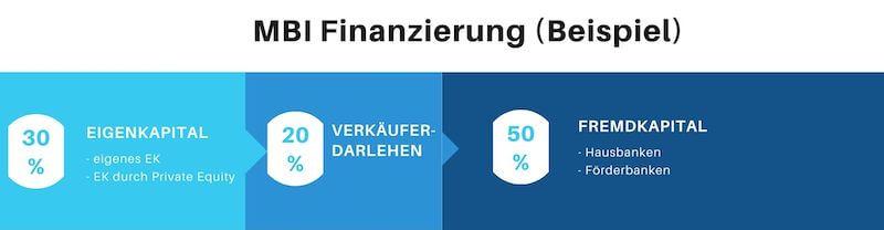 MBI Management Buy In Finanzierung Beispiel aus EK, FK und Private Equity.