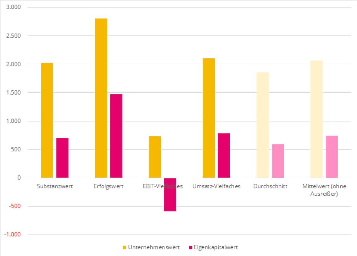Ein Balkendiagramm das Unternehmenswerte im Vergleich darstellt, um einen Unternehmenswert berechnen zu können.